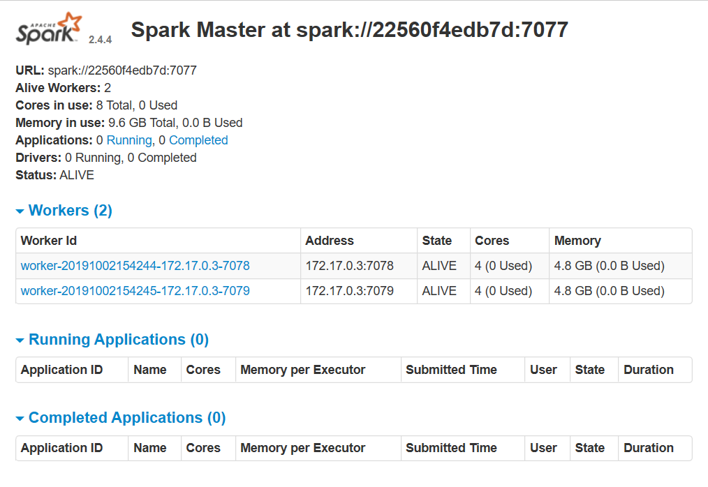 The output of the Spark Master Web UI